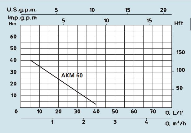 AKM Curve