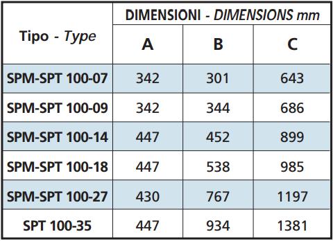 DIM SPM 100-07