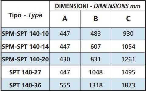 DIM SPM 140-10