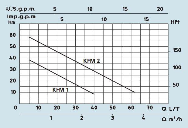 KFM curve