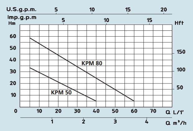 KPM Curve
