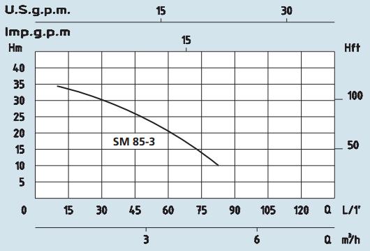PUMP CURVE SPERONI SM 85-3