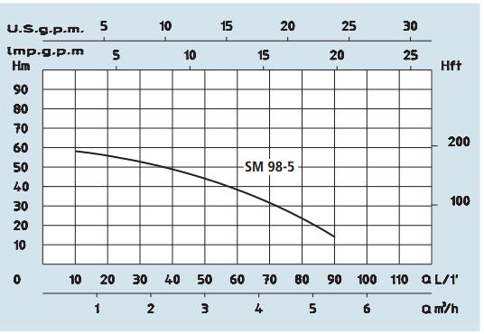 PUMP CURVE SPERONI SM 98-5