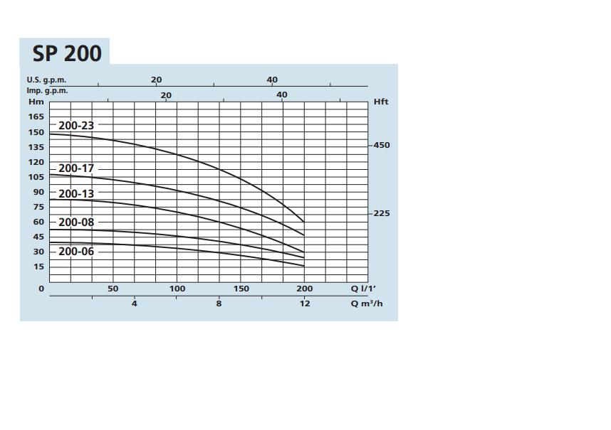 PUMP CURVE SPM 200-06