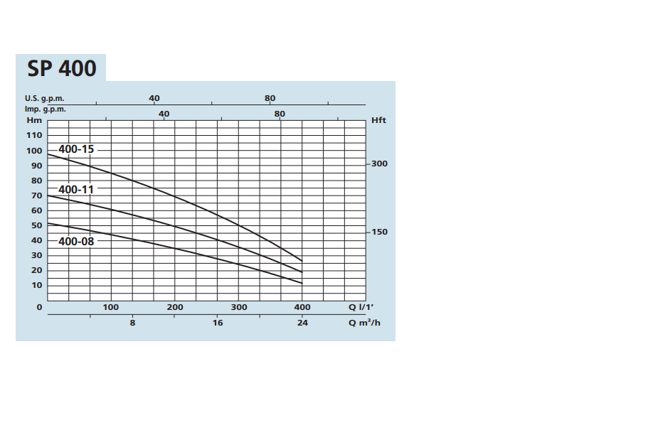 PUMP CURVE SPM 400-08