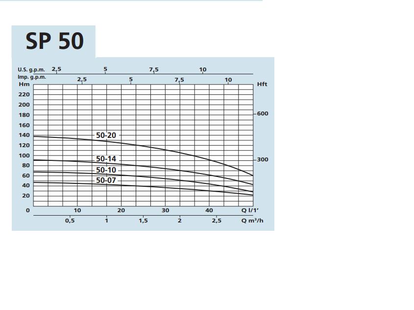 PUMP CURVE SPM 50-07