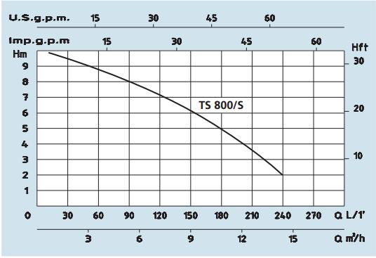 PUMP CURVE TS 800