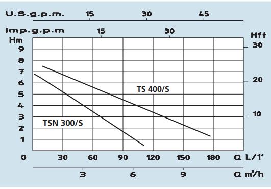 PUMP CURVE TSN-TS